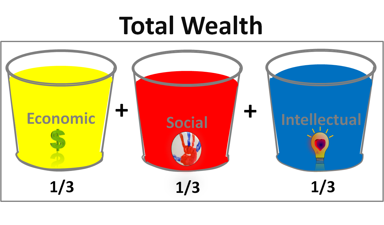 A guide to total wealth